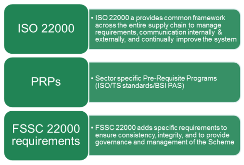 FSSC 22000 - Food Safety Management System | TQCSI