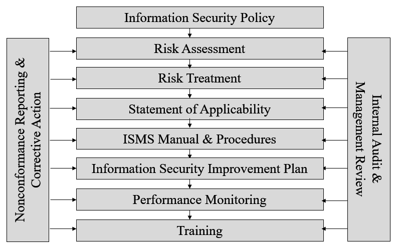 Implementing ISO 27001 - Information Security Management Systems
