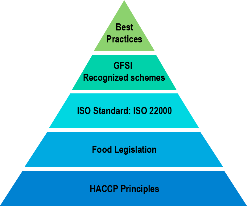 ELEMENTS OF ALL GFSI RECOGNISED SCHEMEs