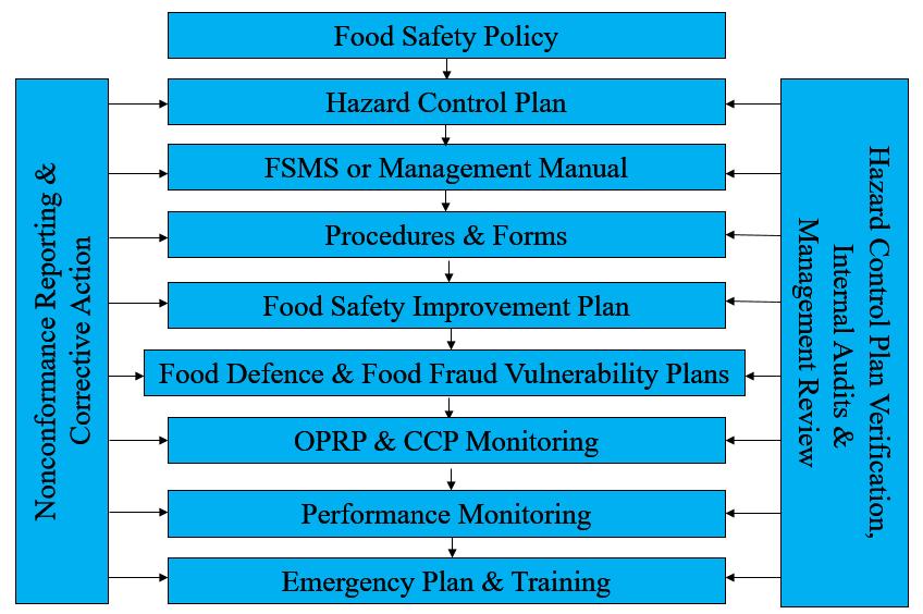 FSSC 22000 - Food Safety Management System | TQCSI
