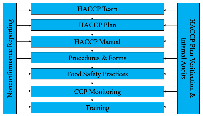 HACCP Table