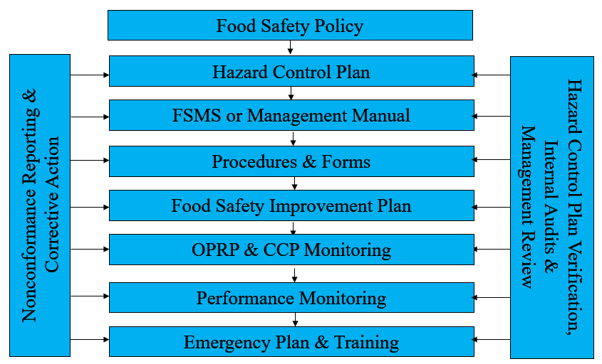 Implementing ISO 22000 - Food Safety Management Systems