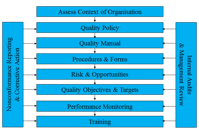 Implementing ISO 9001 - quality management systems