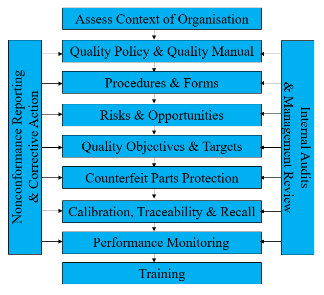 Implementing ASD Quality Management Systems - AS 9100, AS 9110, AS 9120