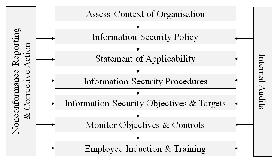 Information Security Management System Table